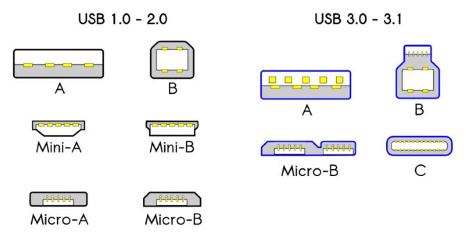 Совместимость разъемов USB