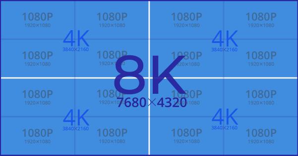 Разрешение видео 8K