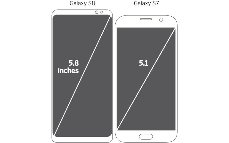 диагональ смартфона